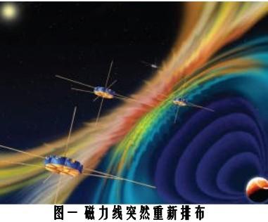 """新发现:科学家首次在磁鞘中观察到""""磁重联""""现象"""